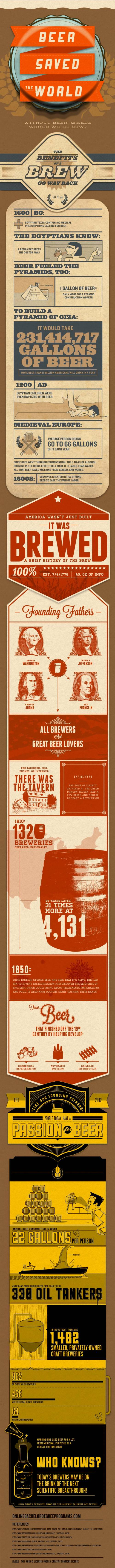 Informative graphic depiction on how beer saved the world